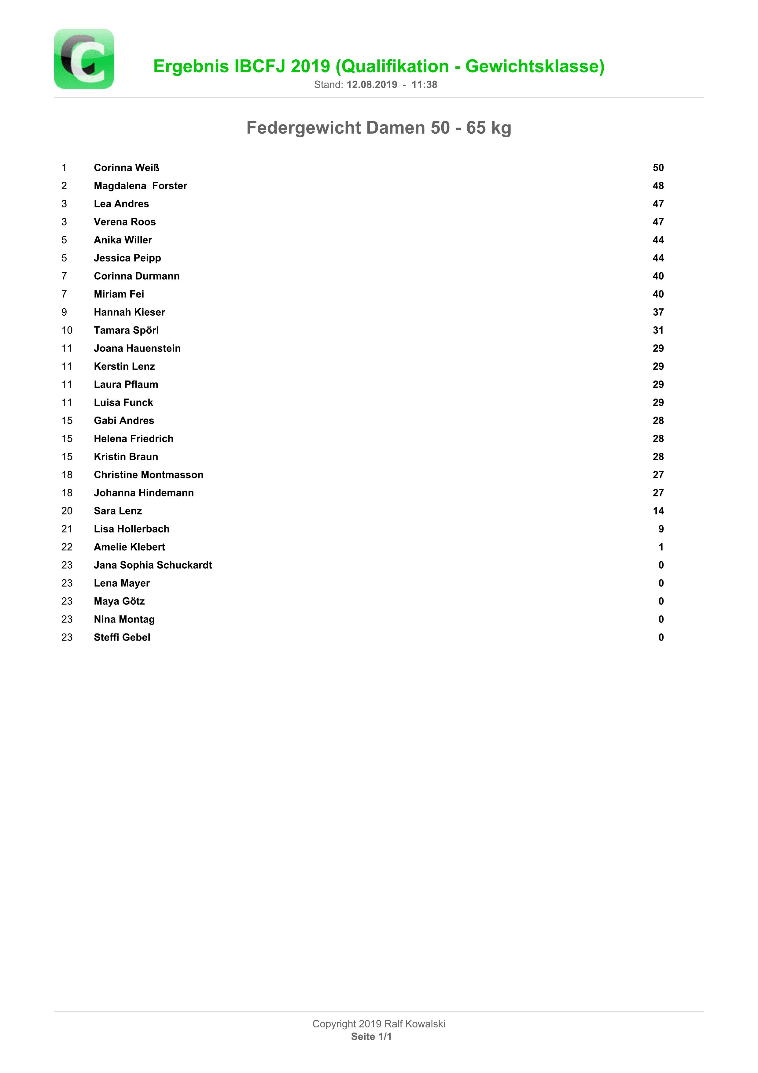 Ergebnisliste Federgewicht Damen