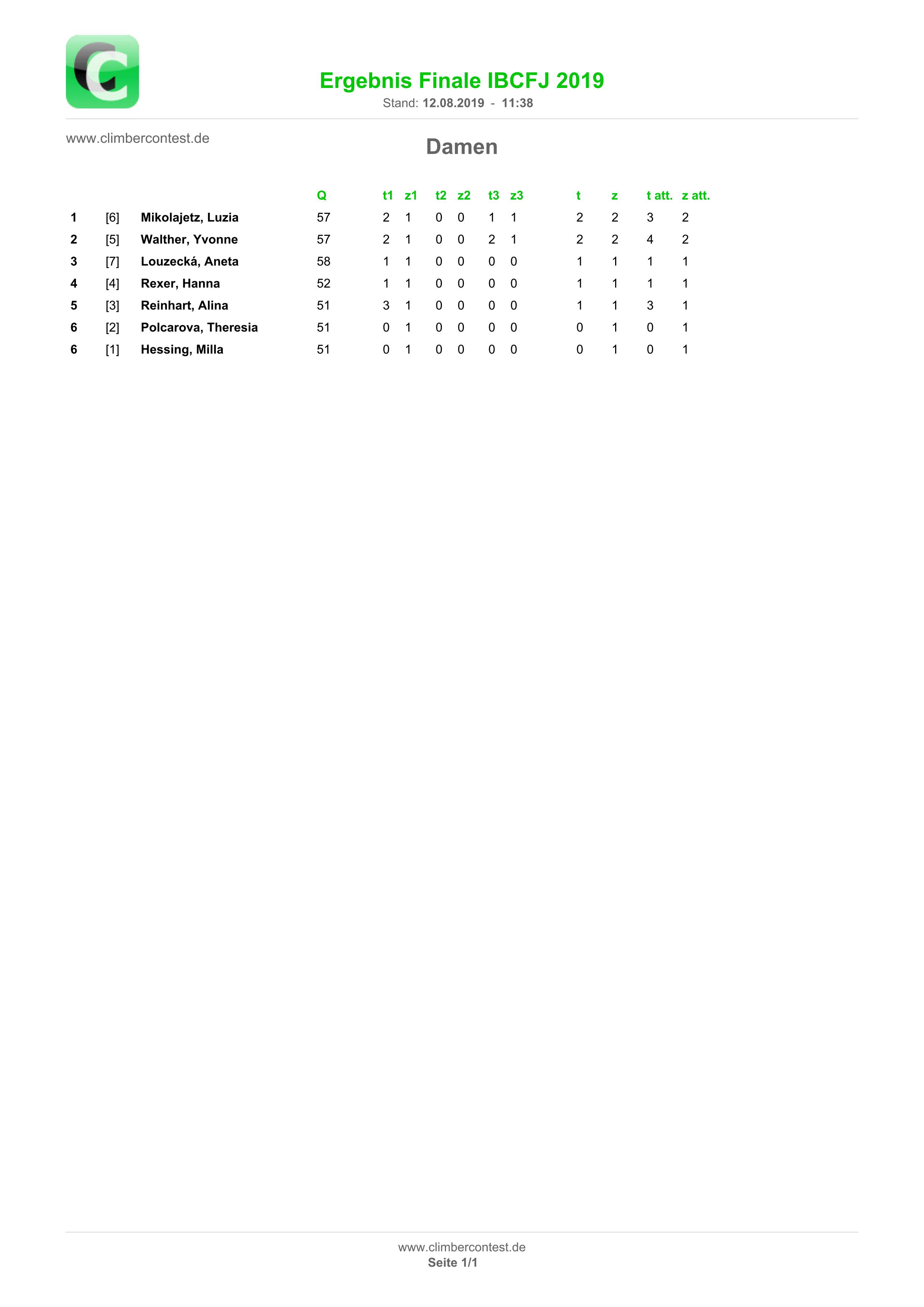 Ergebnisliste Finale Damen