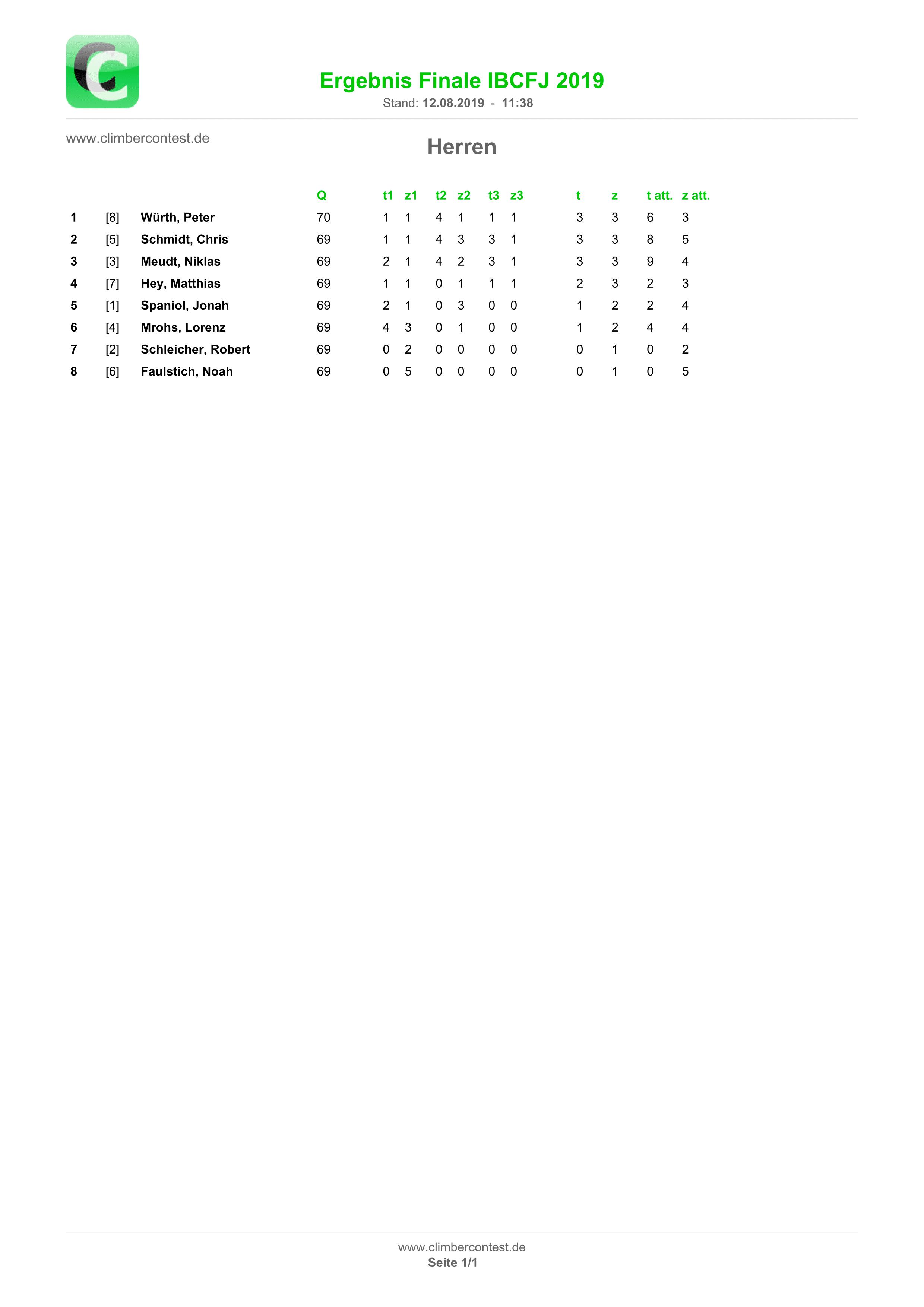 Ergebnisliste Finale Herren