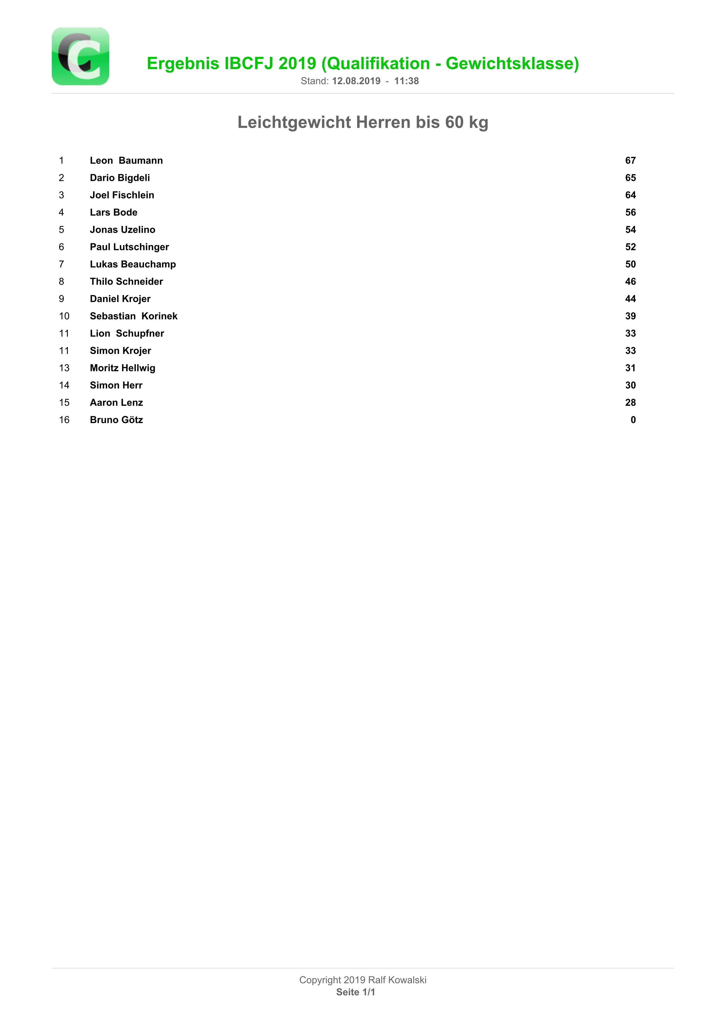Ergebnisliste Leichtgewicht Herren
