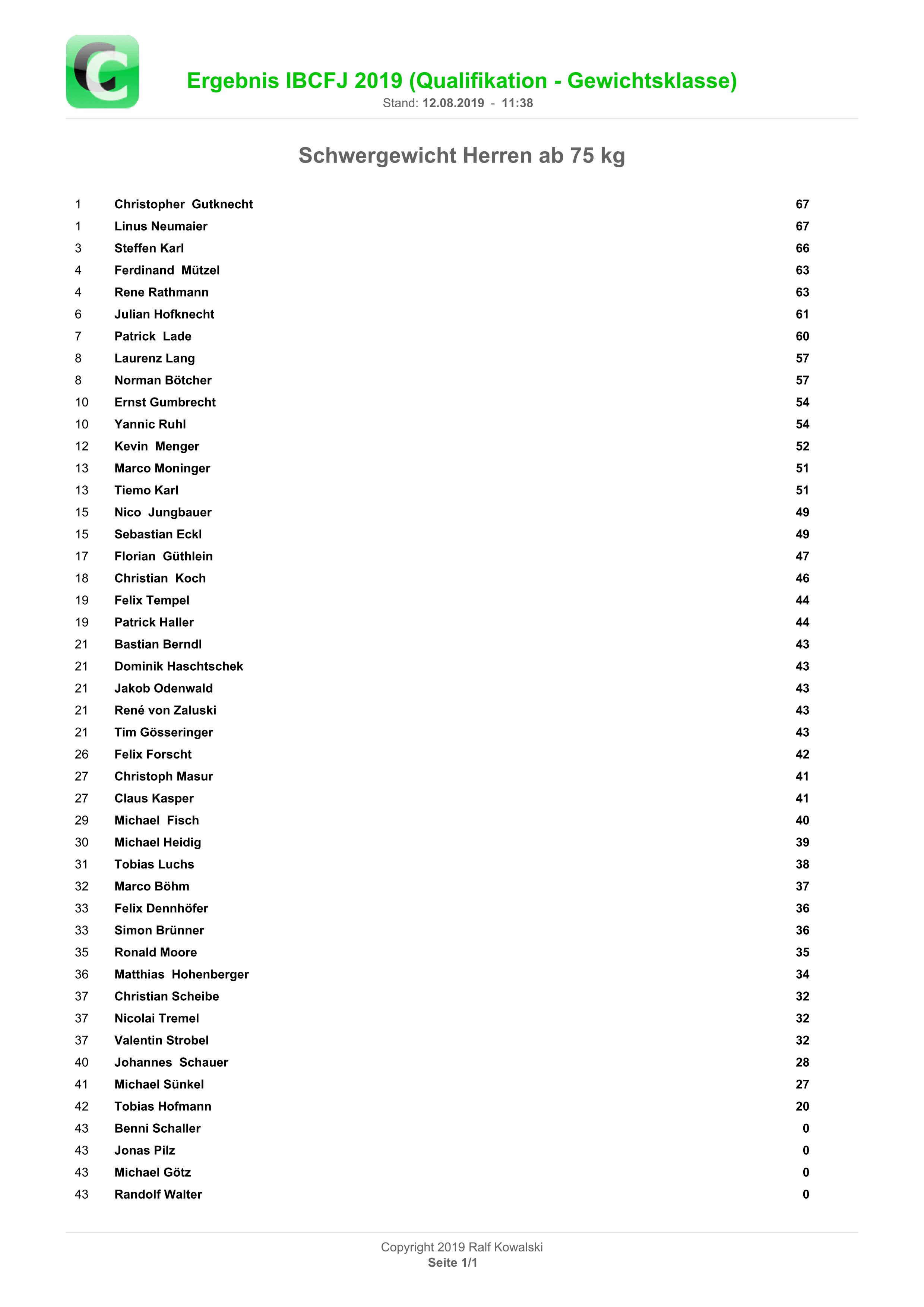 Ergebnisliste Schwergewicht Herren