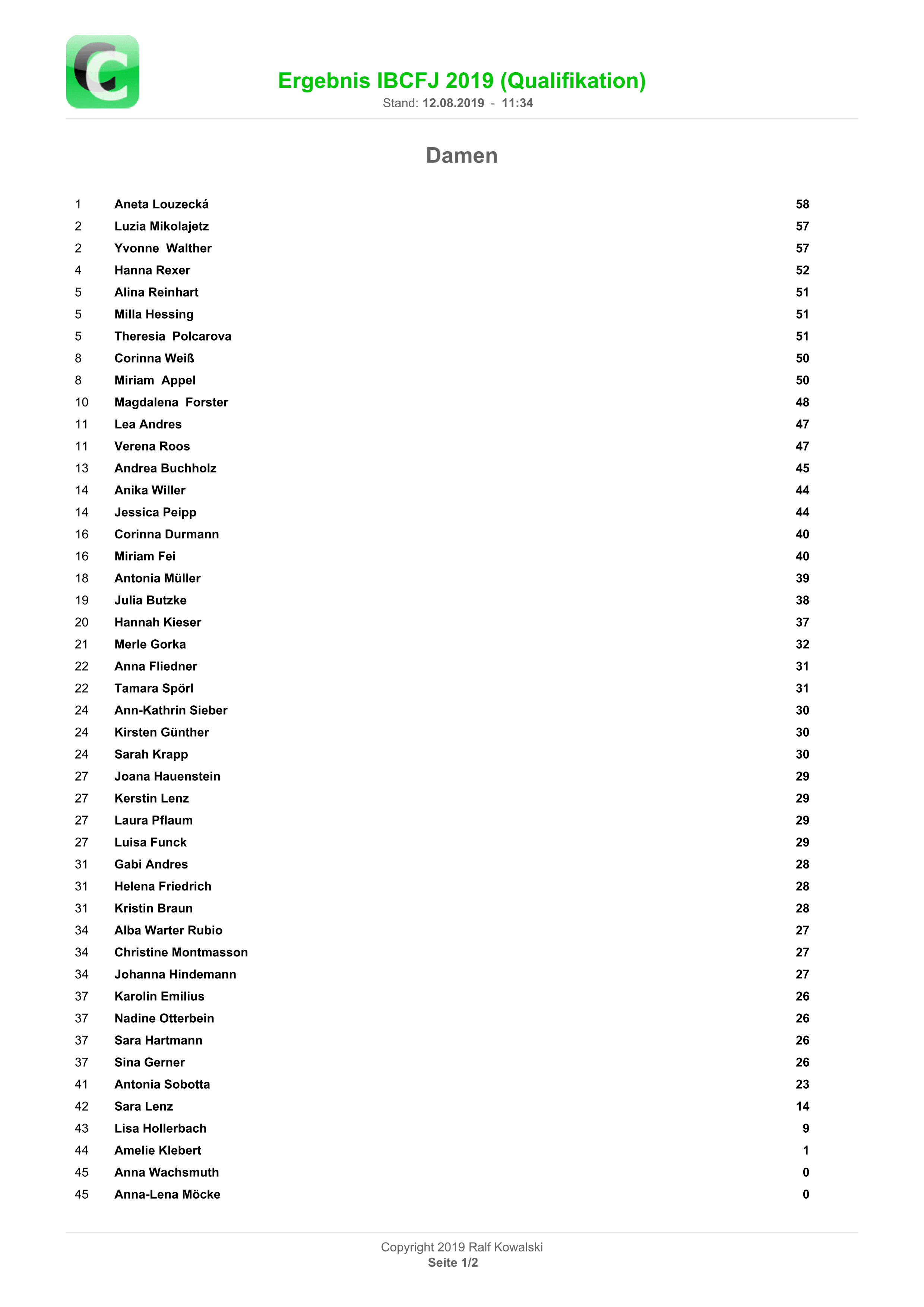 Ergebnisse Vorrunde Damen01